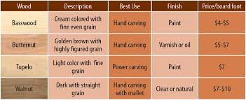 what is the best wood to use for cabinet doors woods for carving woodcarving illustrated