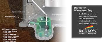 basement waterproofing albany ny wet basement saratoga springs ny