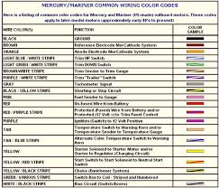 wiring diagram color codes wiring diagrams
