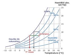 taux humidité chambre condensation chambre à coucher maison 66 messages page 3