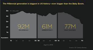 where will millennials stash their extra cash personetics