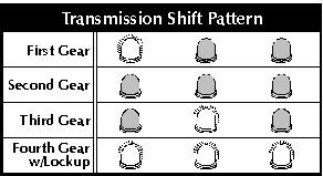 testing electronic transmission u2014domestic vehicles