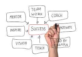 Coaching Executive Coaching
