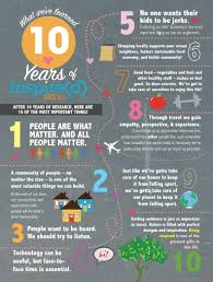 infographic archives i love inspire d