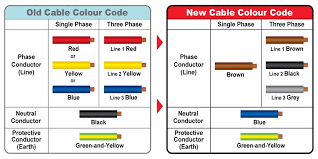wire color code electrical wiring malaysia diagram current gallery