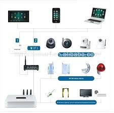 best smart lighting system smart home controls brankoirade com