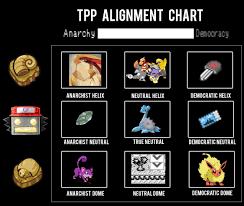 Twitch Plays Pokemon Twitch Plays Pokemon Know Your Meme - tpp alignment chart twitch plays pokemon know your meme
