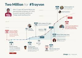 here is the trayvon martin campaign timeline beginning when his