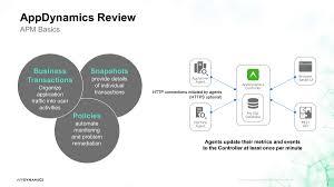 business iq course appdynamics university
