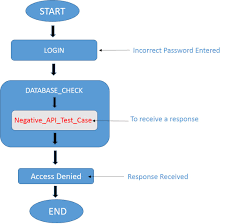 10 tips for successful api testing dzone integration