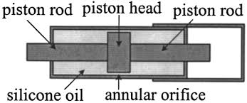 fluid dynamics and behavior of nonlinear viscous fluid dampers