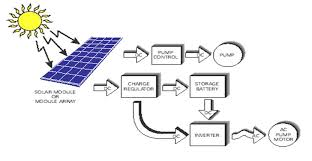 jovoto solar water pump energy r evolution a watershed