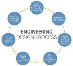 engineering design process computer science pinterest