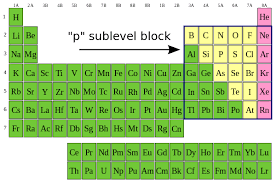 new periodic table d block elements periodic