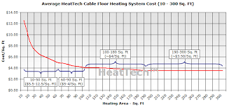cost of heattech electric radiant floor heating system per sq ft