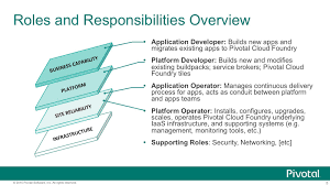 roles and responsibilities for devops and agile teams