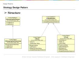 software design pattern strategy software desing patterns