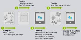 hardware design proposal mobile app development proposal template