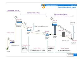 design criteria for hot water supply system water supply design approach and methodologies