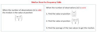 two way frequency table worksheet answers median from the frequency table solutions exles videos