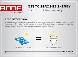 zero net energy homes 100 zero net energy homes custom homes in texas native