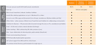 microsoft launches new office 365 subscription plans for small and