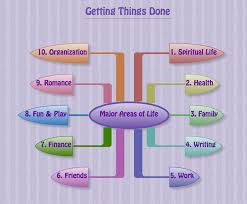 getting things done gtd u2013 a weekly schedule system u0026 excel