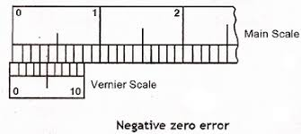 measurement of length mini physics learn physics online