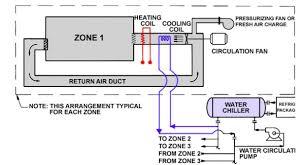 hvac system for living quarter in oil u0026 gas industry hvac for