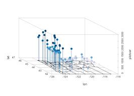 Plot Map Multivariate Plots