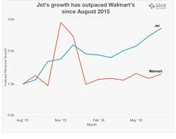 amazon stick black friday walmart could wal mart blunt u0027amazon effect u0027 via acquisition of jet com
