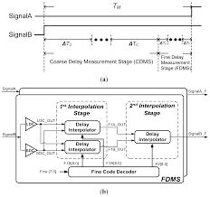 sensors free full text a high resolution on chip delay sensor