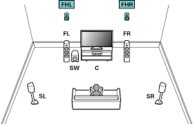 best speaker placement for 7 1 home theater speaker configuration and u201camp assign u201d settings avr s720w