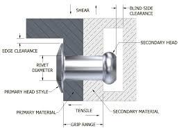 Blind Side Definition Pop Rivet Selection Factors Stanley Engineered Fastening