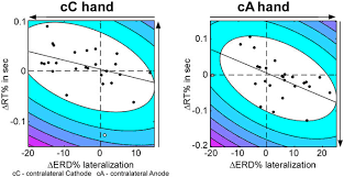An Information Maximization Approach To Blind Separation And Blind Deconvolution Modulating Hemispheric Lateralization By Brain Stimulation Yields