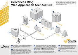 architecture fresh web application architecture diagram cool