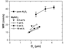 wear performance of alumina based ceramics a review of the
