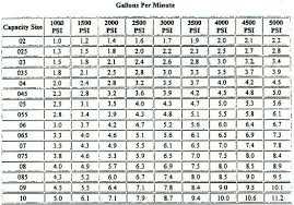 Faucet Washer Size Chart Fender Washers Size Chart Beta2 Info