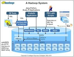 Hadoop Big Data Resume 5 Answers I Am A Computer Science Student I Want To Become A