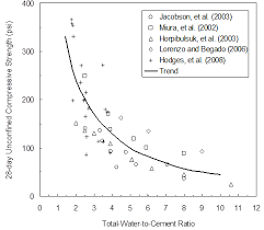 Bench To Weight Ratio Chapter 5 Treated Soil Property Values For Design Federal