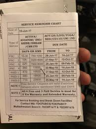 ownership thread honda dio activa and aviator page 146