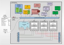 visio diagram of an autolab environment www vexperienced co uk