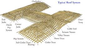 Hip Roof Trusses Prices Exceptional Wood Roof Trusses Prices 4 Roof Truss Engineering