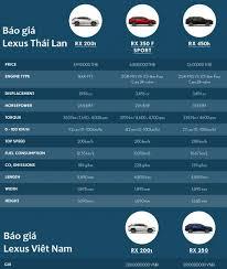 gia xe oto lexus rx 450h lexus rx 2016 ra mắt tại thái lan có giá như thế nào
