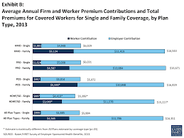 Cost Plan by 2013 Summary Of Findings The Henry J Kaiser Family Foundation