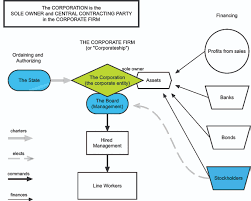 member corporations property corporations and constitutional