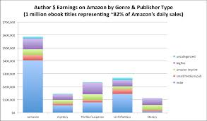 may 2016 author earnings report the definitive million title