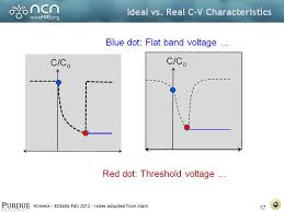 nanohub org resources ece 606 lecture 22 moscap frequence