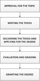 thesis writing for computer science Timmins Martelle