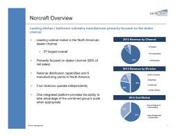 Norcraft Kitchen Cabinets Investorpresentation